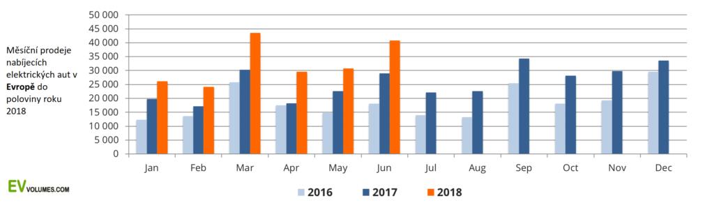 Měsíční prodeje nabíjecích elektrických aut