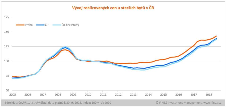 Vývoj realizovaných cen u starších bytů v ČR